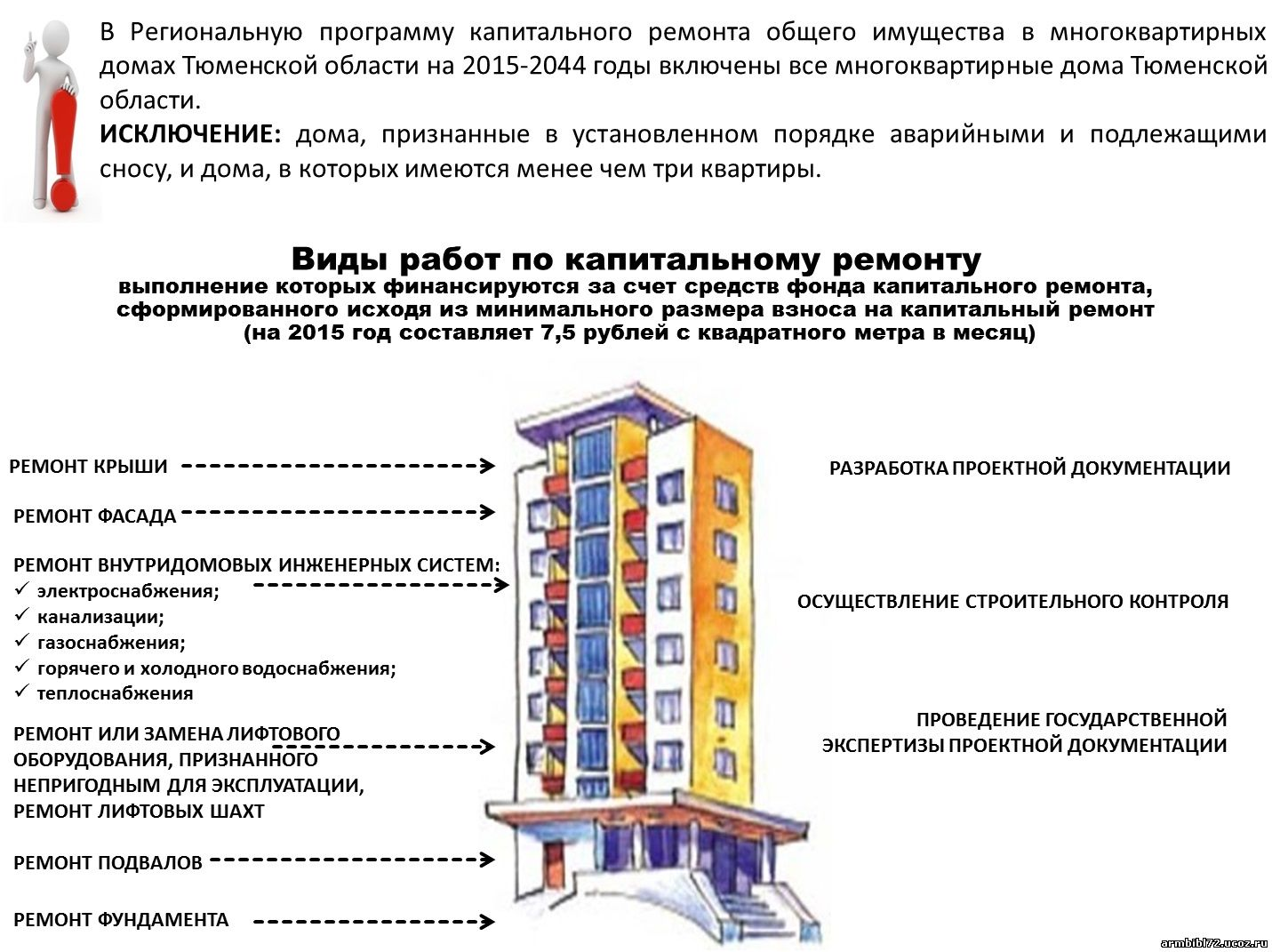 вопросы по капитальному ремонту многоквартирного дома